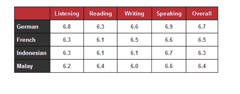 The Table Illustrates the Breakdown of the Score for the IELTS