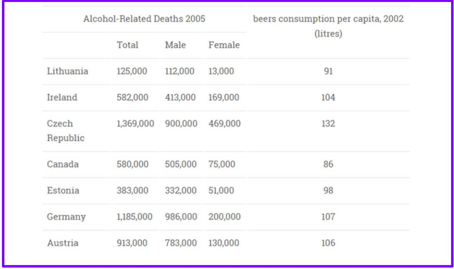 Alcohol Related Deaths in Different Countries