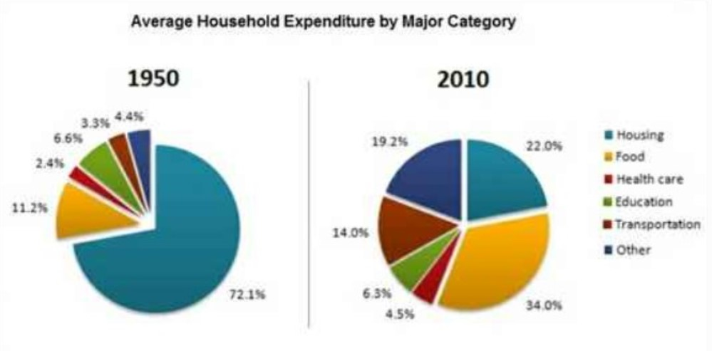 Average Household Expenditures in a Country in 1950 and 2010