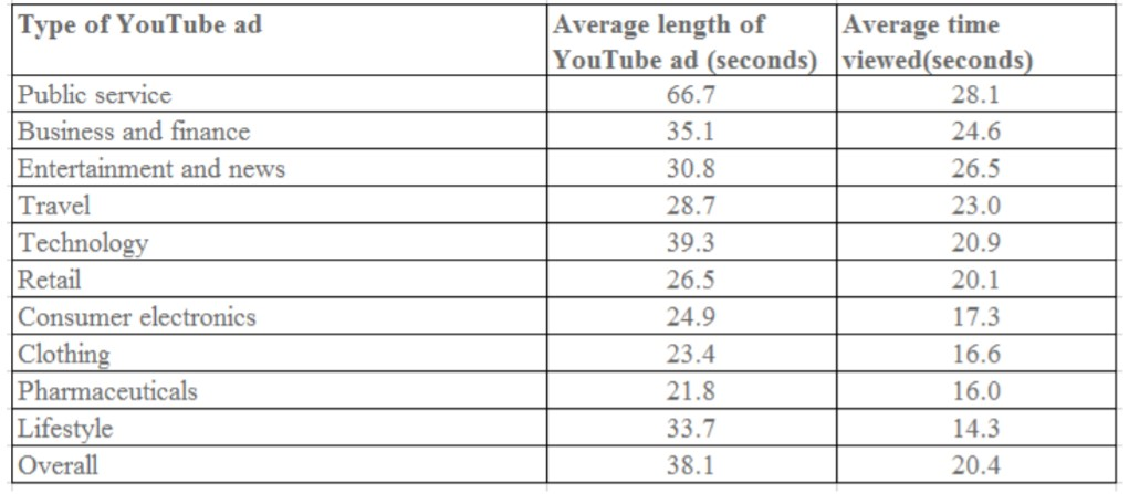 Average Length of Youtube Video Advertisements and the Average Length of Time