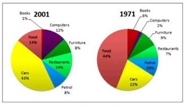 The Graphs Show Changes in the Spending Habits of People