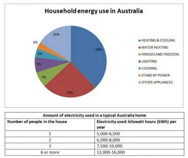 Energy Is Used in a Typical Australian Household