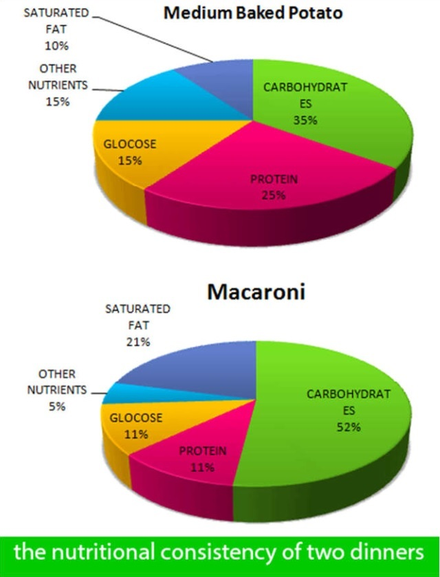 Graphs Show the Nutritional Consistency of the Two Dinners