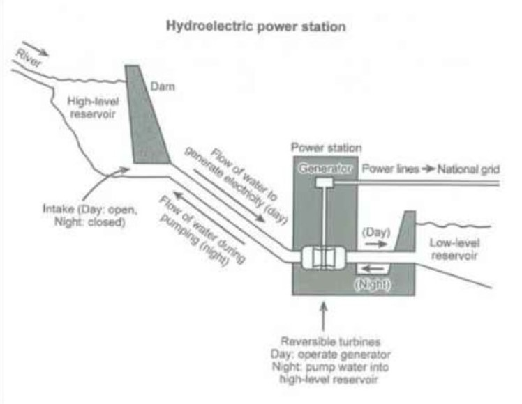 How Electricity Is Generated in a Hydroelectric Power Station