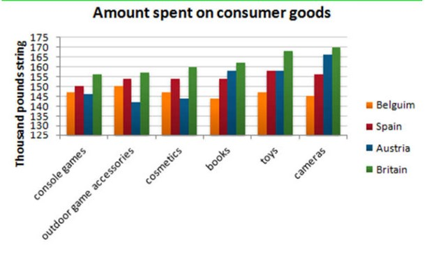 Information About Five Countries Spending Habits of Shopping on Consumer Goods in 2012