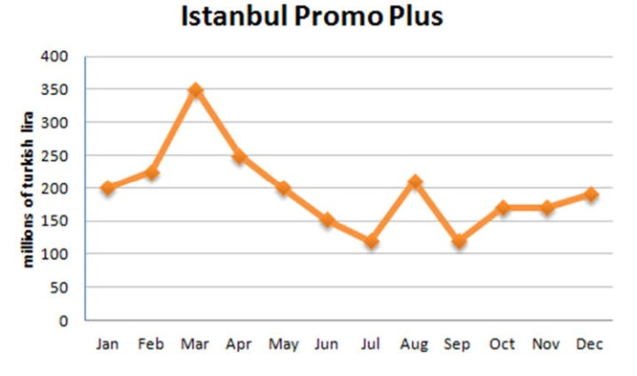 """Information About """"istanbul Promo Plus"""" Sales in 2007"""
