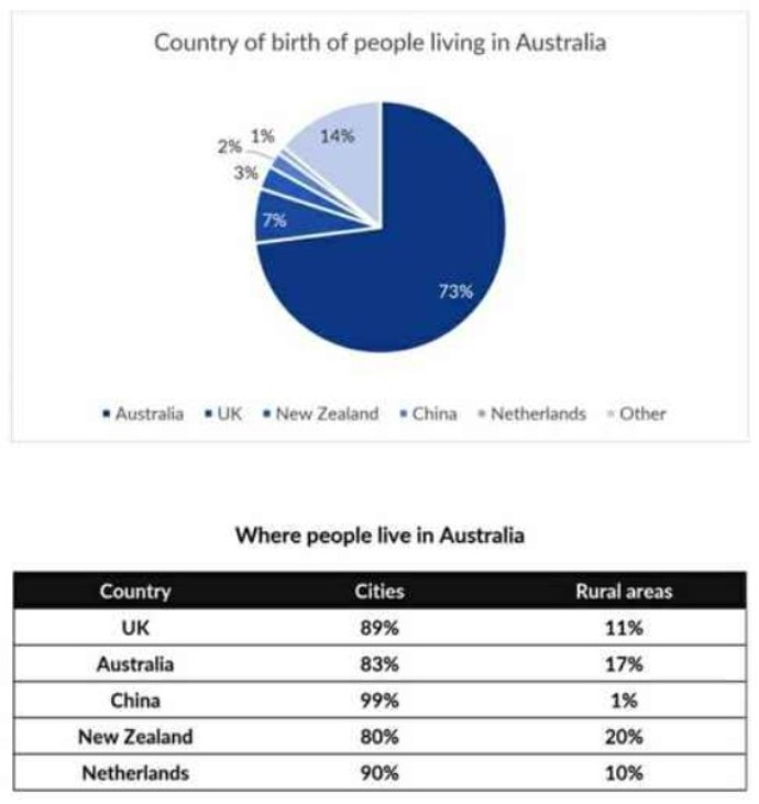 Information About the Country of Birth of People Living in Australia