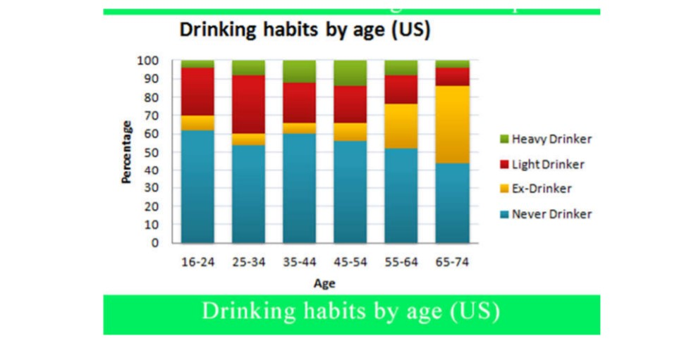 Information About the Drinking Habits of the Us Population by Age