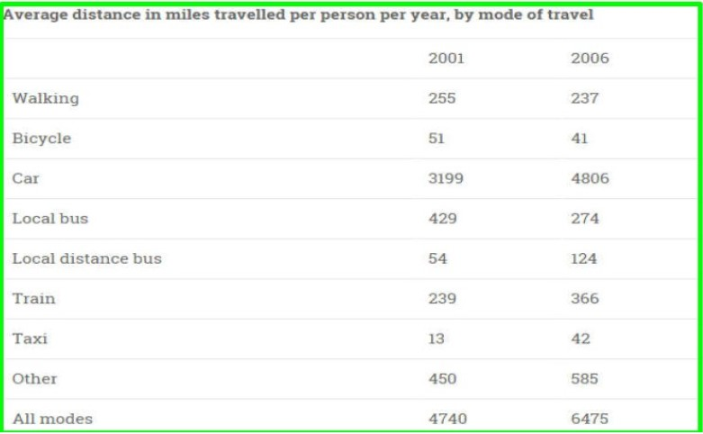 Average Distance in Miles Travelled Per Person Per Year, by Mode of Travel