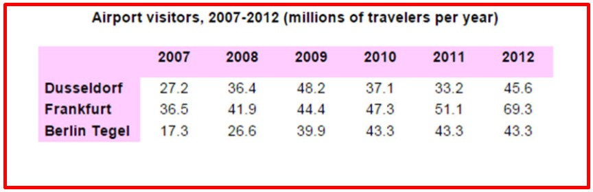 Number of Travellers Using Three Major German Airports Between 2007 and 2012