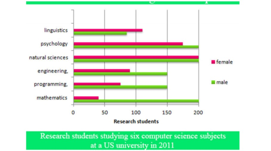 Numbers of Male and Female Research Students Studying Six Computer Science Subjects