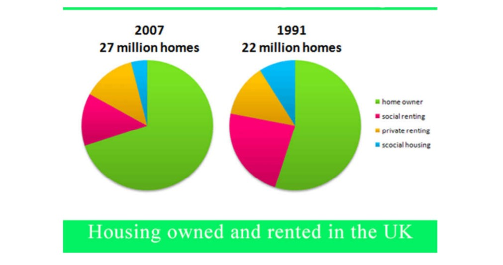 Percentage of Housing Owned and Rented in the Uk in 1991 and 2007
