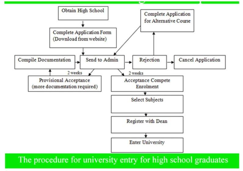Procedure for University Entry for High School Graduates