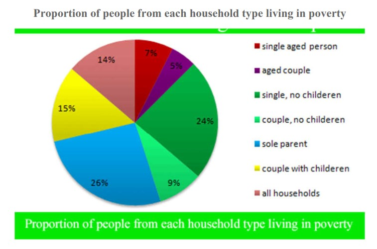 Proportion of Different Categories of Families Living in Poverty in the Uk in 2002