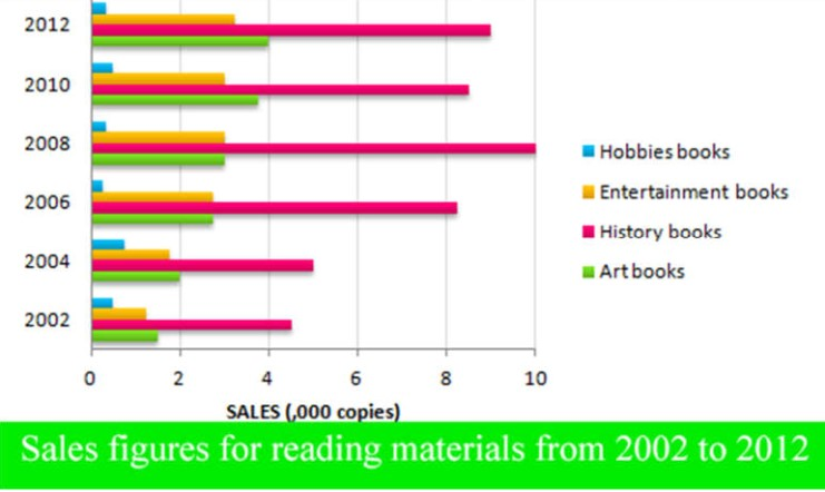 Sales Figures for Reading Materials From 2002 to 2012