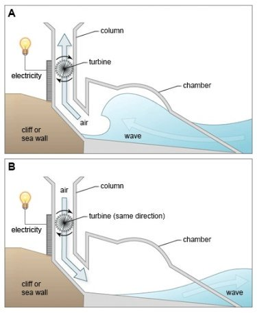 Show a Structure That Is Used to Generate Electricity From Wave Power