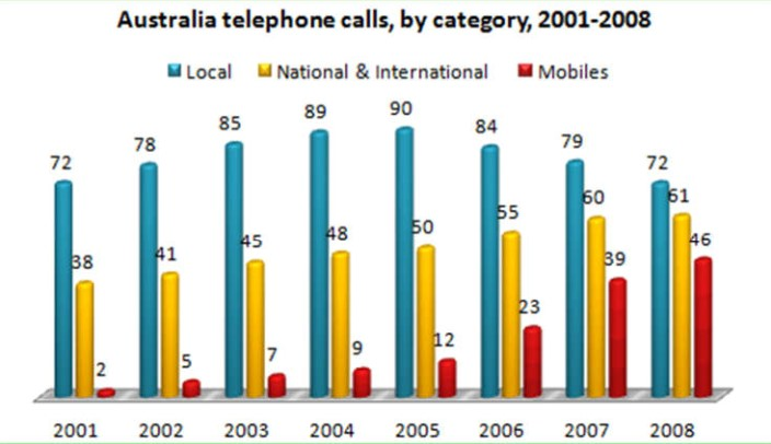 Total Number of Minutes (in Billions) of Telephone Calls in Australia