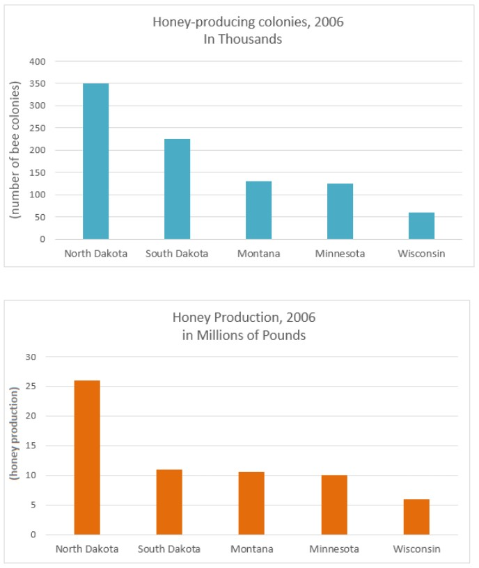 The bar charts below provide information about honey production