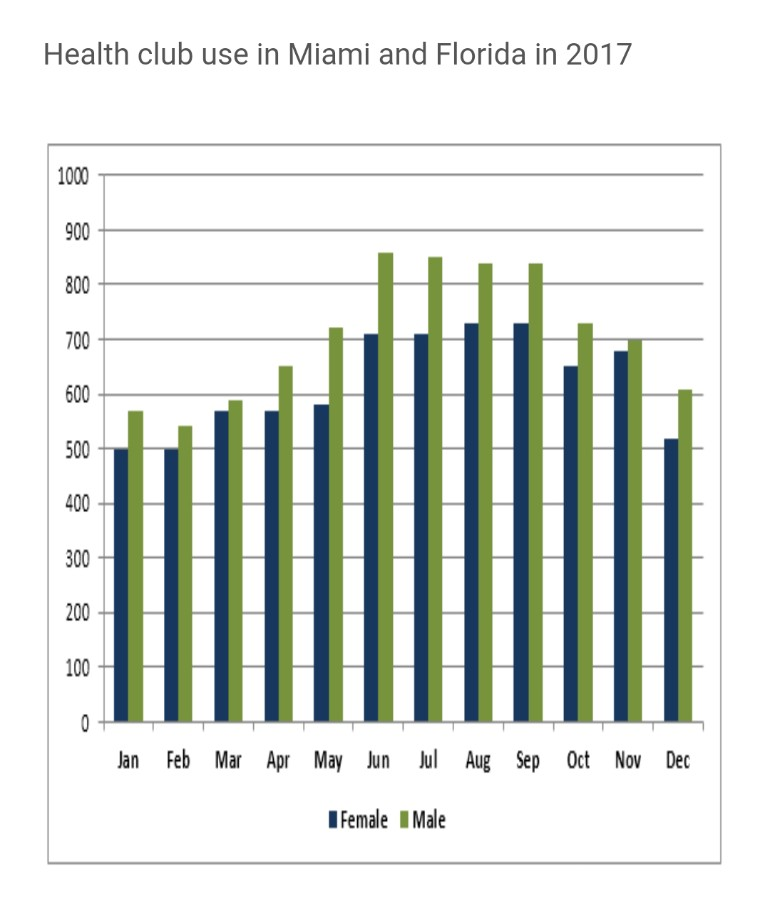 The graph below shows the average monthly use of health clubs in Miami and Florida